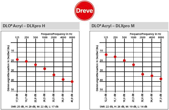 """Primer karakteristik dušenja s filtrom """"H"""" ali """"M"""""""