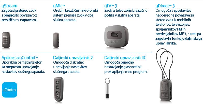 Pregled dodatkov - daljinski upravljalnik, mikrofon, aplikacija, bluetooth telefon